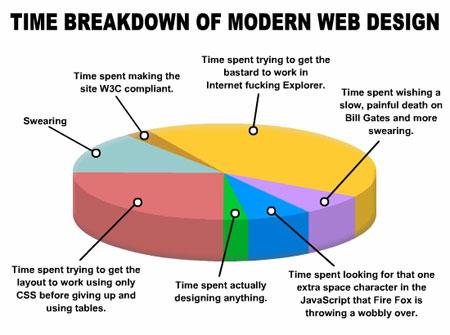 web design pie chart