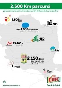 Infografic final_Ciuc Radler Romania Activa